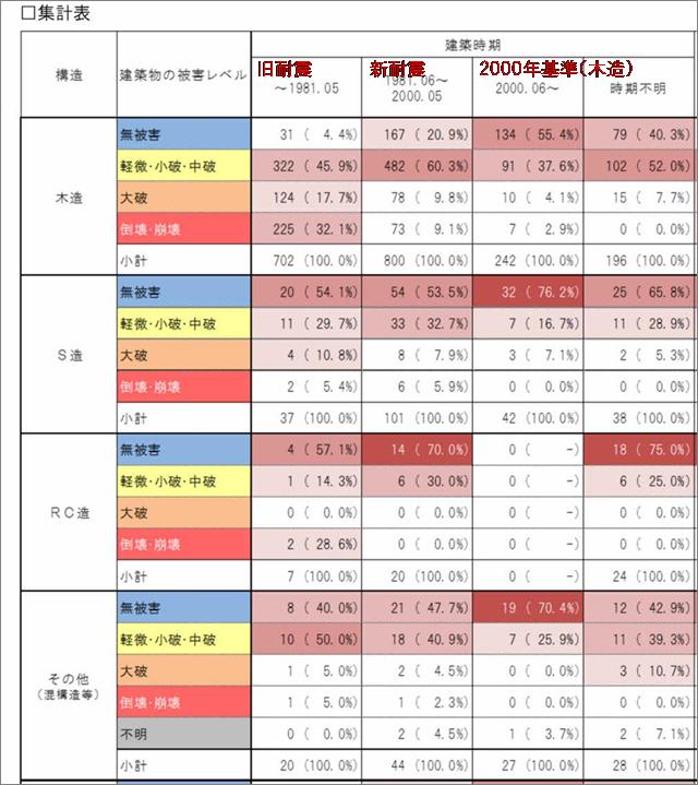 地震被害集計表