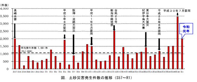 土砂災害発生件数の推移