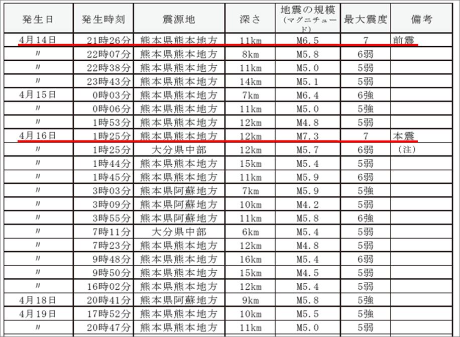 熊本地震回数