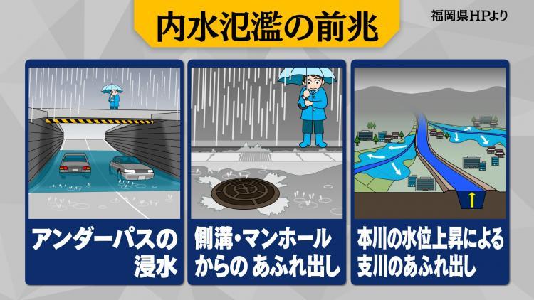 内水氾濫の前兆
