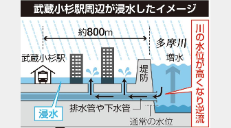 武蔵小杉駅周辺に内水氾濫