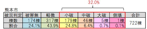 熊本市被災数