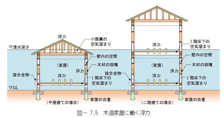 木造家屋に働く浮力
