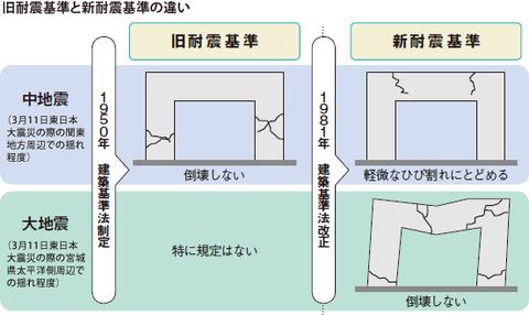 旧耐震と新耐震の違い