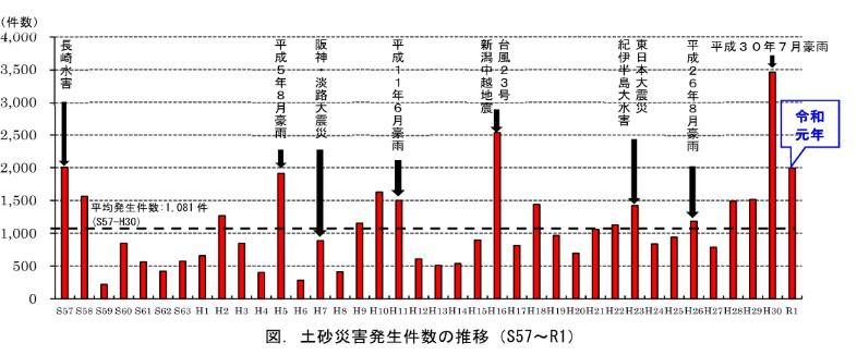土砂災害発生件数
