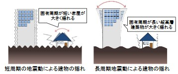 短周期と長周期地震