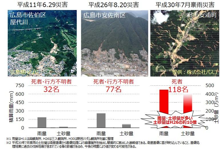 過去の土砂災害と比較