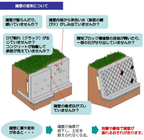 擁壁の変形