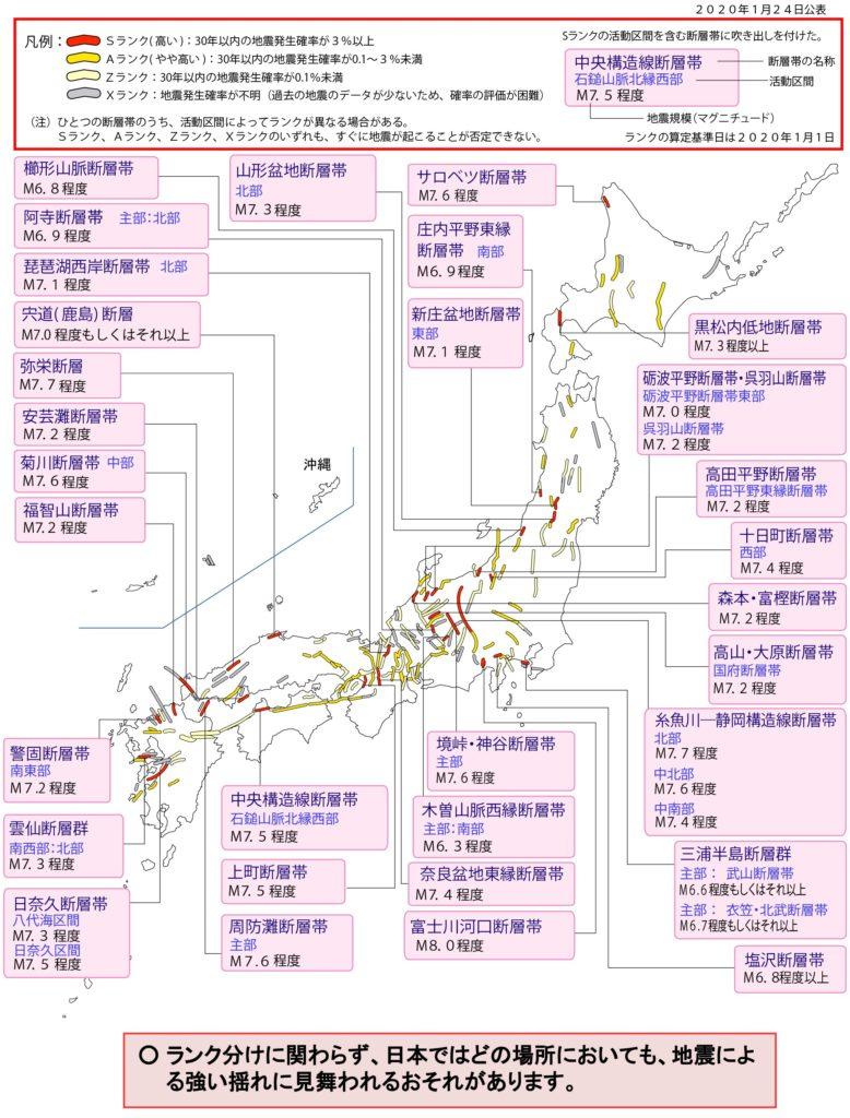 将来の地震発生の長期評価