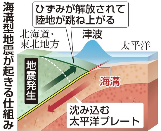 千島海溝と日本海溝