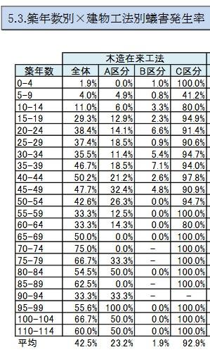 築年数ごとのシロアリ被害発生率