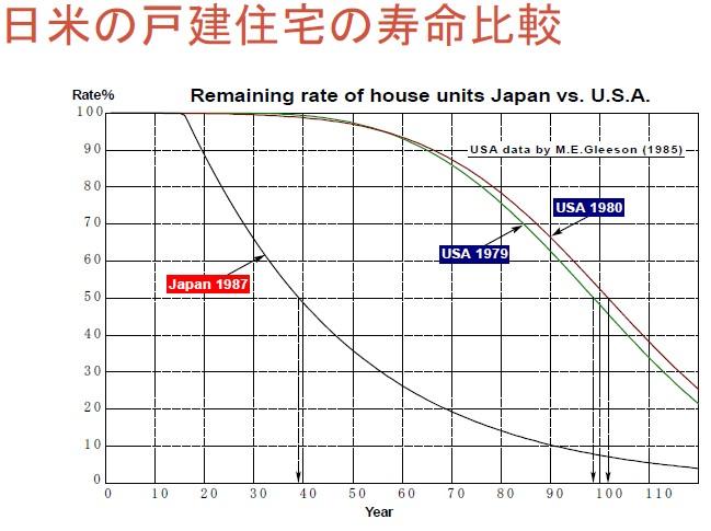 建築物の平均寿命