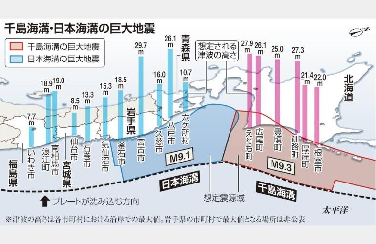 千島海溝、日本海溝の巨大地震