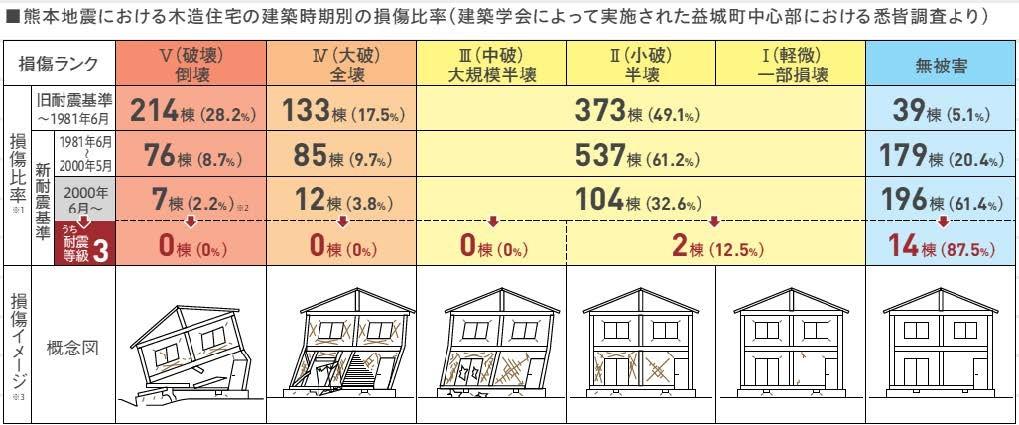 日本建築学会の被害調査