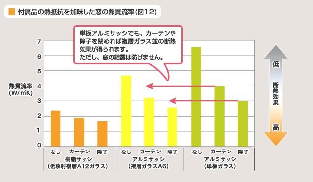 窓の熱貫流率を比較
