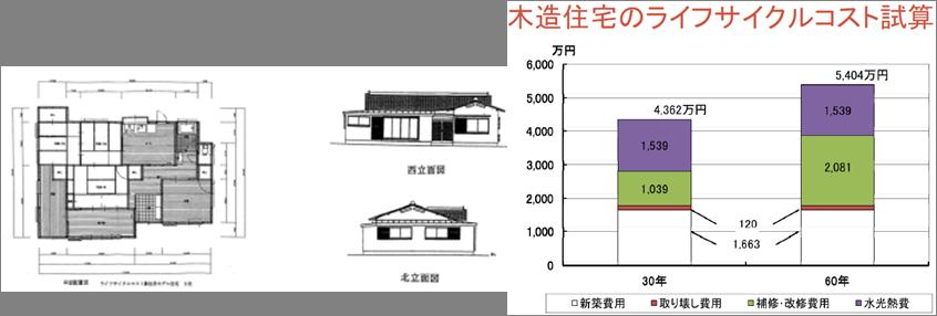 木造住宅のライフサイクルコスト