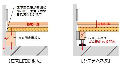 乾式二重床に関する遮音性能確保の留意点