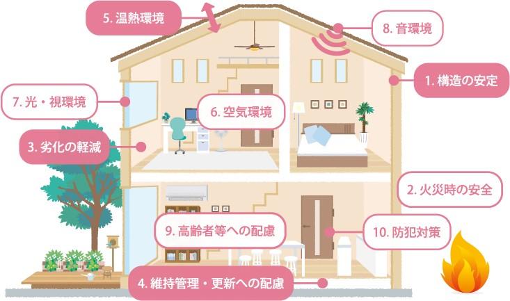 住宅性能表示制度(戸建イメージ)