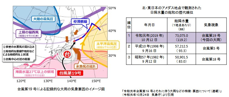 令和元年台風第19号