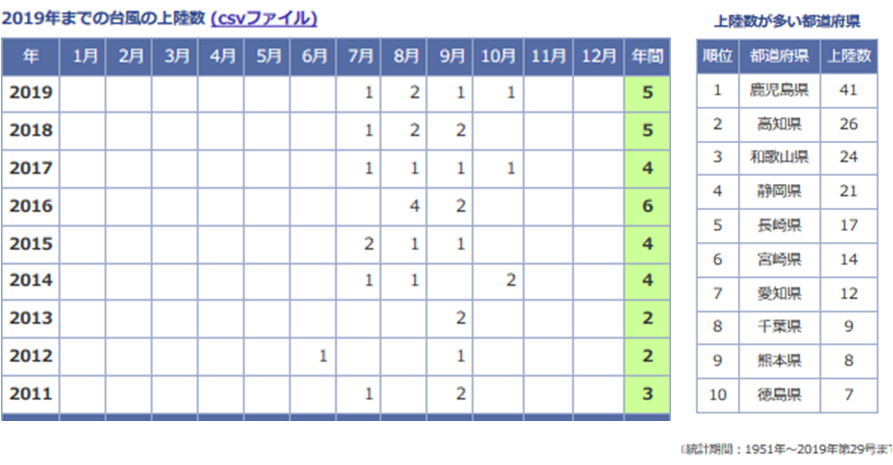 台風上陸数、上陸が多い都道府県