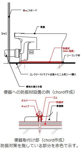 大便器からの音・振動の伝搬を防止する措置