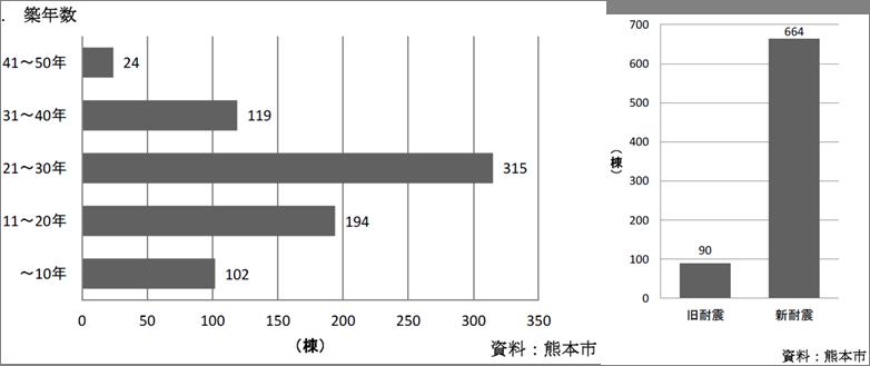 熊本県内の分譲マンション