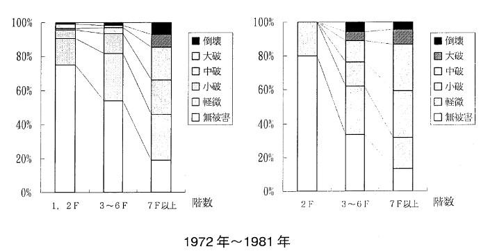 1972年~1981年