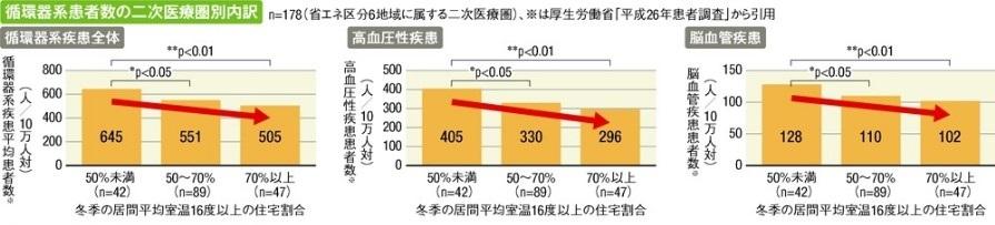 冬季室温と循環器系患者数の関係
