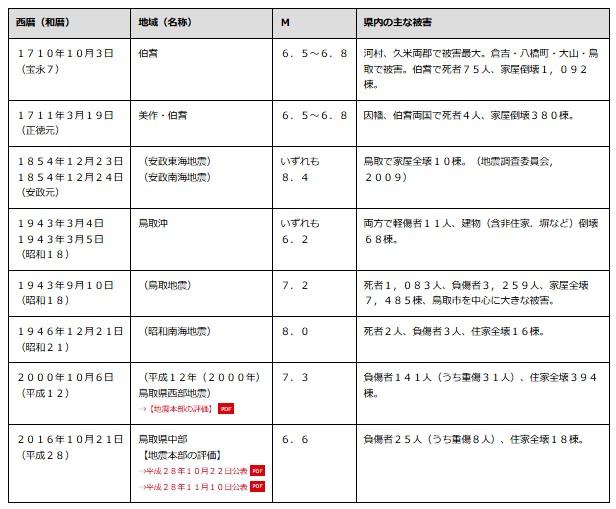 鳥取県の地震活動