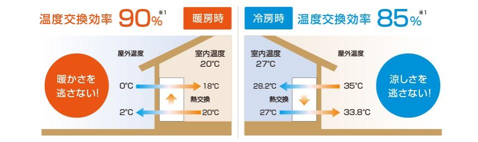 温度交換率(熱交換率)