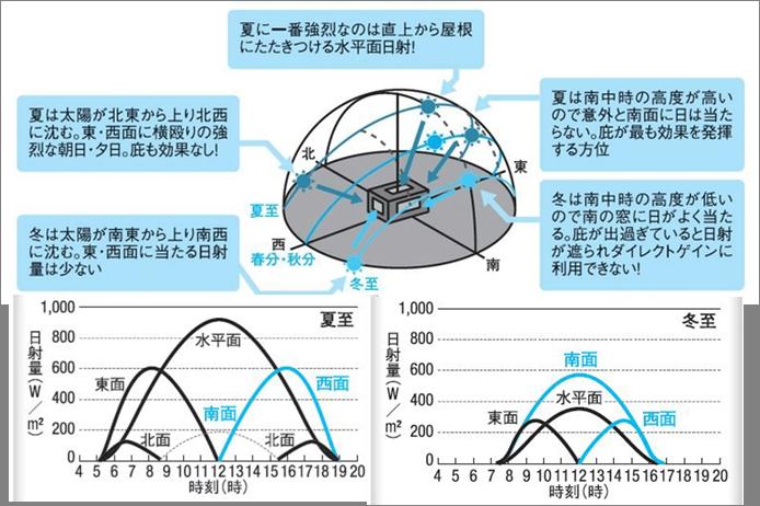 太陽の動きと日射熱の関係