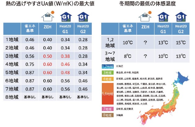 UA値と体感温度