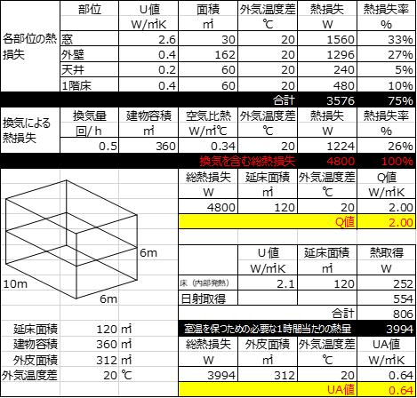 室温を20℃に維持する場合の熱損失量の計算表