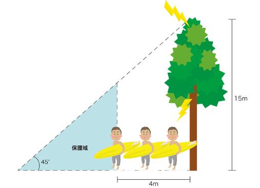 木の下に避難というが最も危険