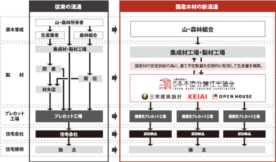 一般社団法人日本木造住宅分譲協会